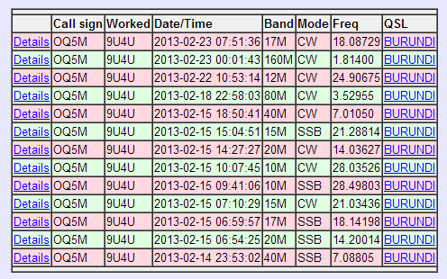 9U4U contacts already confirmed for DXCC in LotW - including Top Band!
