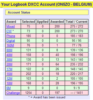 LotW DXCC score on March 6th 2013