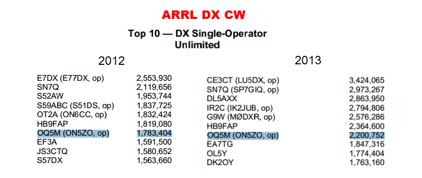 Score comparison between 2012 and 2013 for the ARRL DX CW contest, HP 'assisted'.