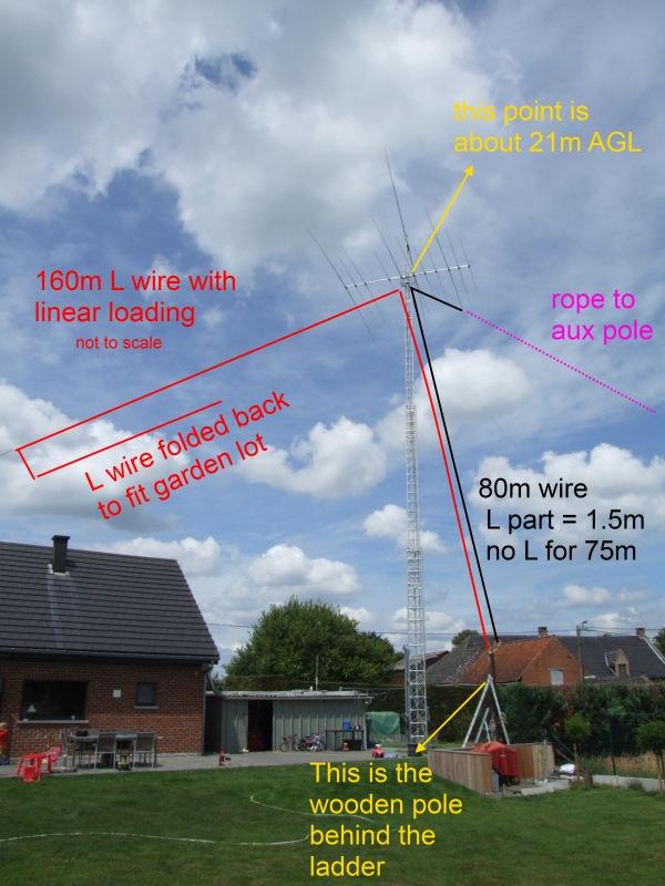 The (Re)New(ed) 80/160 antenna – ON5ZO – OQ5M